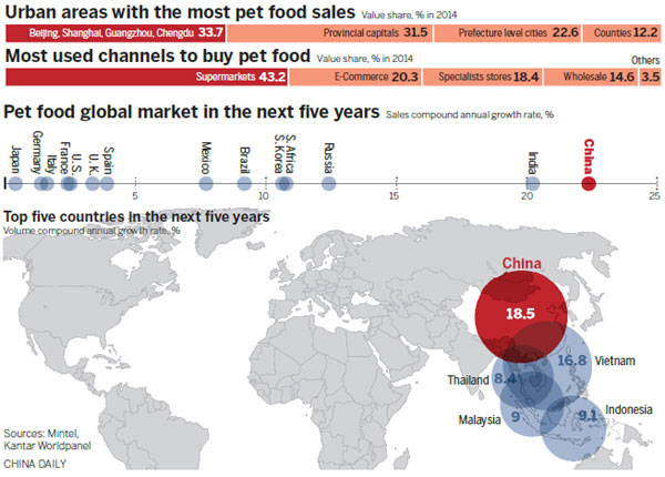 Spreading the message on pet nutrition - USA - Chinadaily com cn