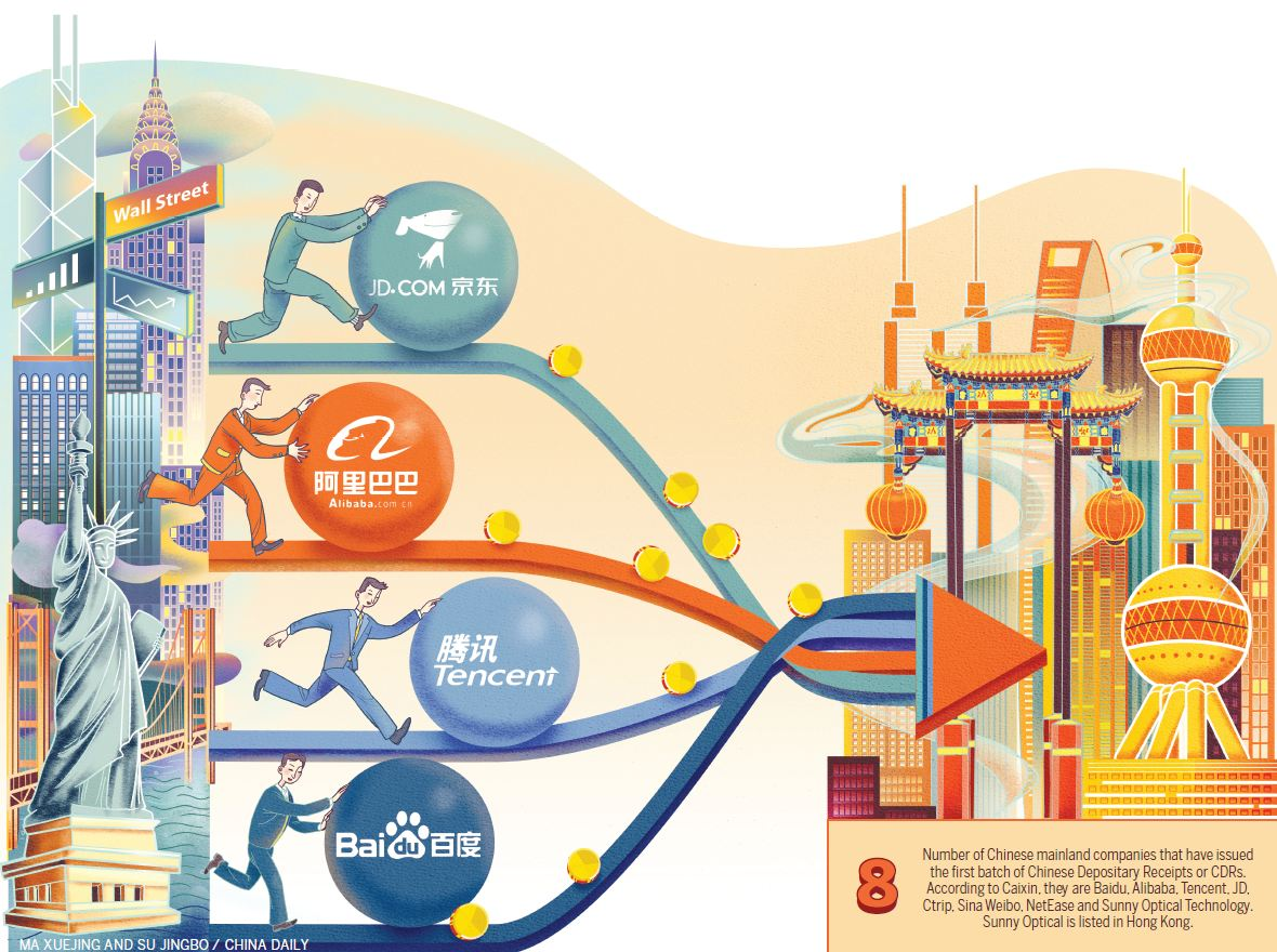 IPO arrow on regulator's bowstring - Chinadaily com cn