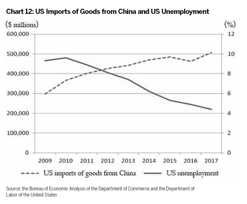 The facts and China's position on China-US trade friction