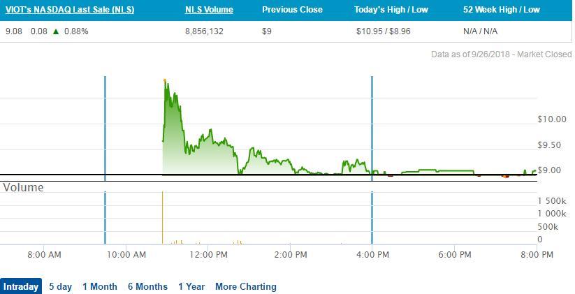 Xiaomi Backed Viomi Prices Nasdaq Ipo At 9 Chinadaily