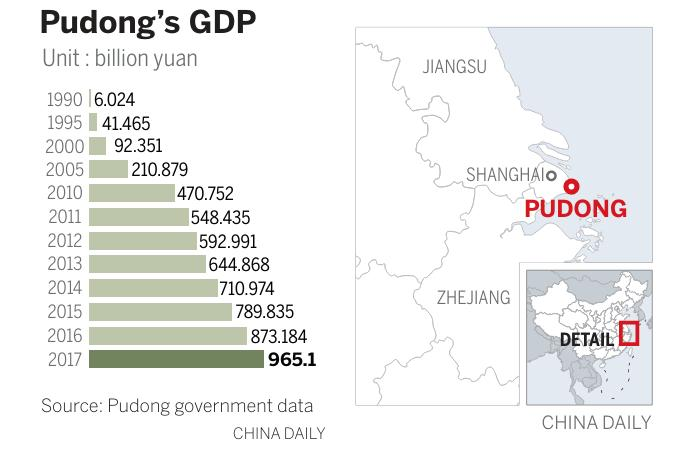How Pudong rose from the shadows - Chinadaily com cn