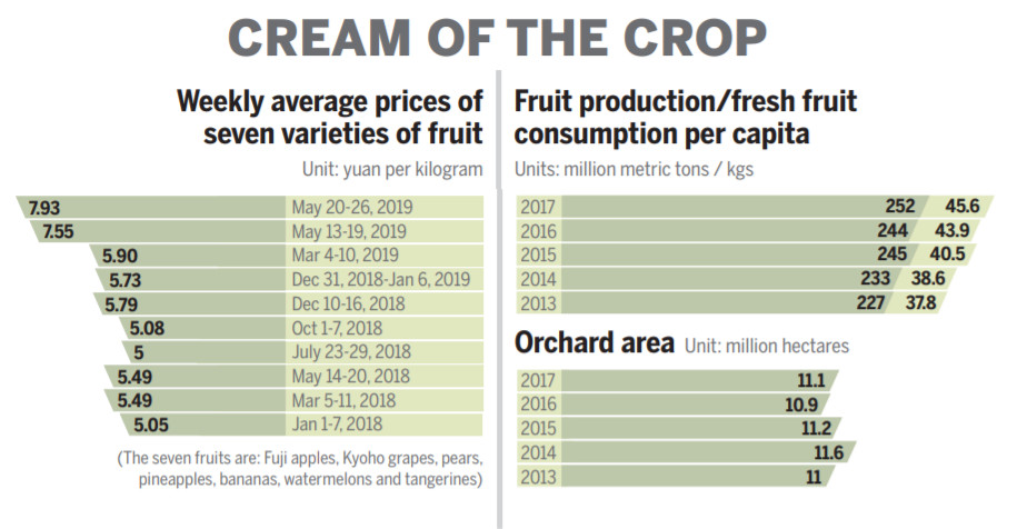 Consumers complain as price of fruit soars to a five-year