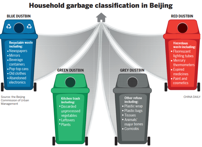 Garbage Collection A Hot Topic In Beijing Chinadaily Com Cn