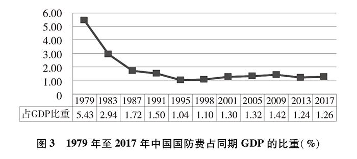 双语:《新时代的中国国防》白皮书 PDF下载