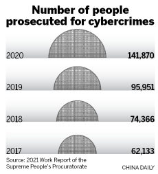 Authorities stepping up cybercrime crackdown – Chinadaily.com.cn – Chinadaily USA