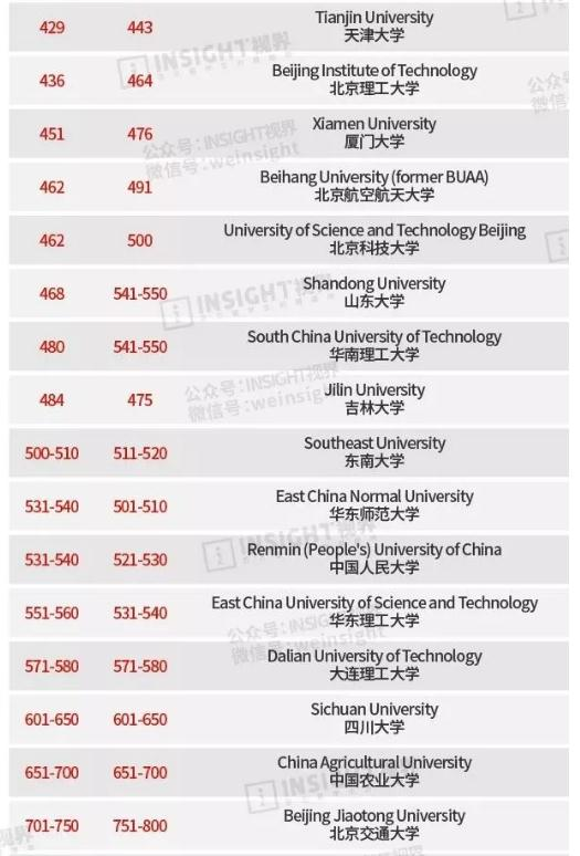 2020大学排名