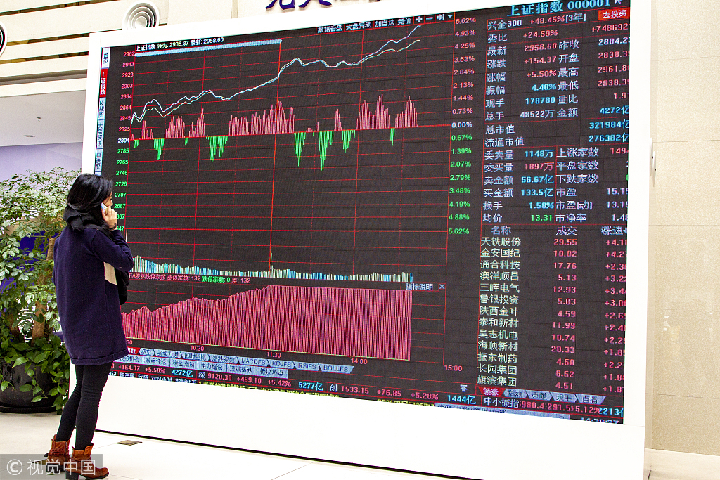 China S A Shares See Foreign Inflow